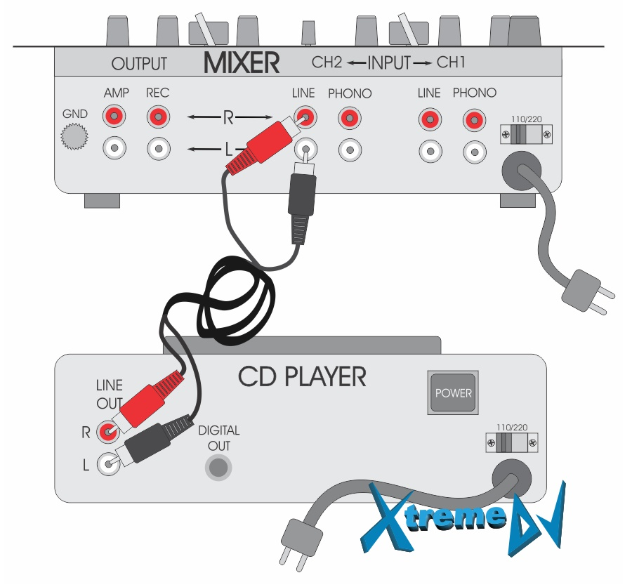 DJs Mixers – montagem / instalação / plugs / conectores