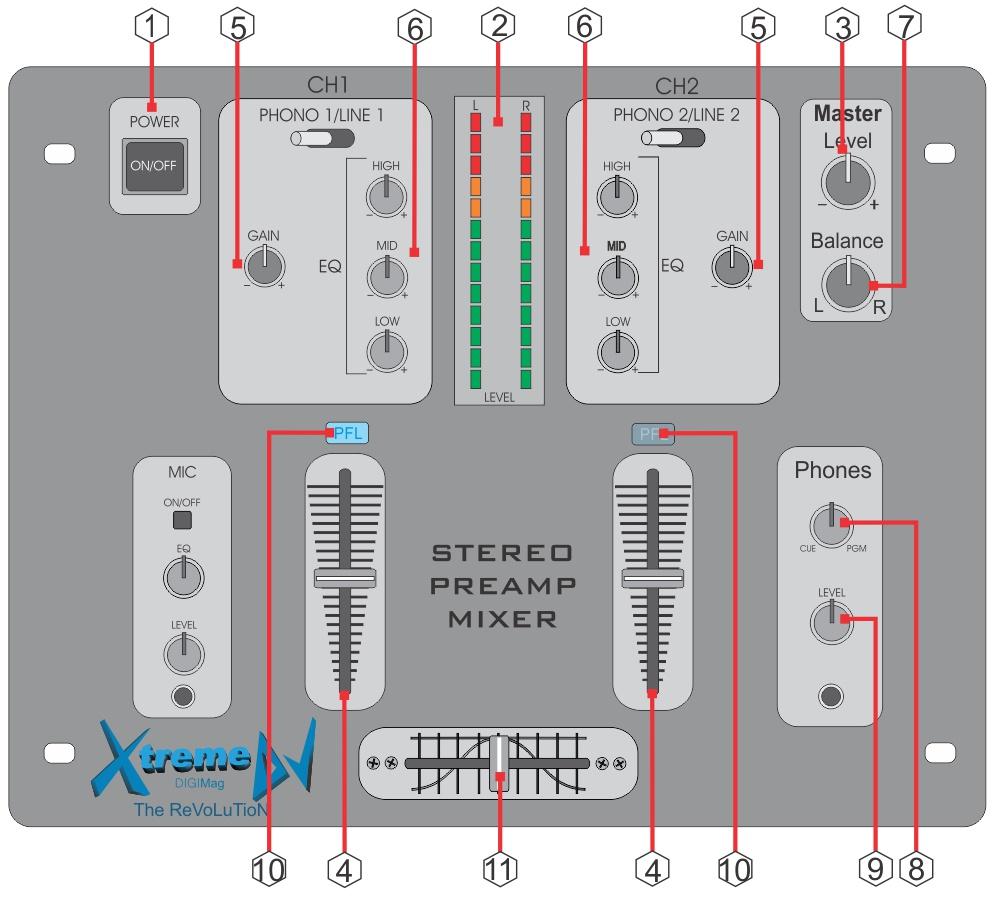 Os Controladores, mixer profissionais para DJs e seus principais controles, recursos e funções - Equipamentos para DJs
