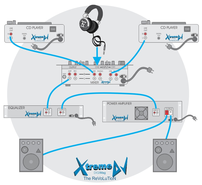manual-tutorial-Conexoes-de-equipamentos-para-DJs-Mixer-players-equalizador-amplificador-caixas