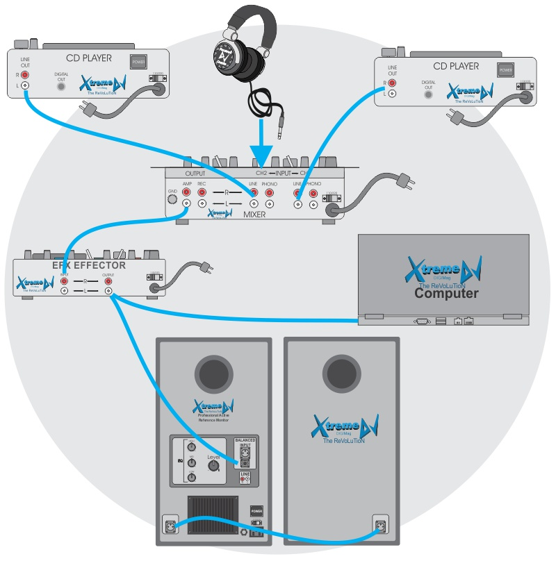 Manual / Tutorial – Conexões de equipamentos para DJs - Mixer - Players - Laptop - Efeito - Equalizador - Amplificador – Caixas – Monitor - Referencia