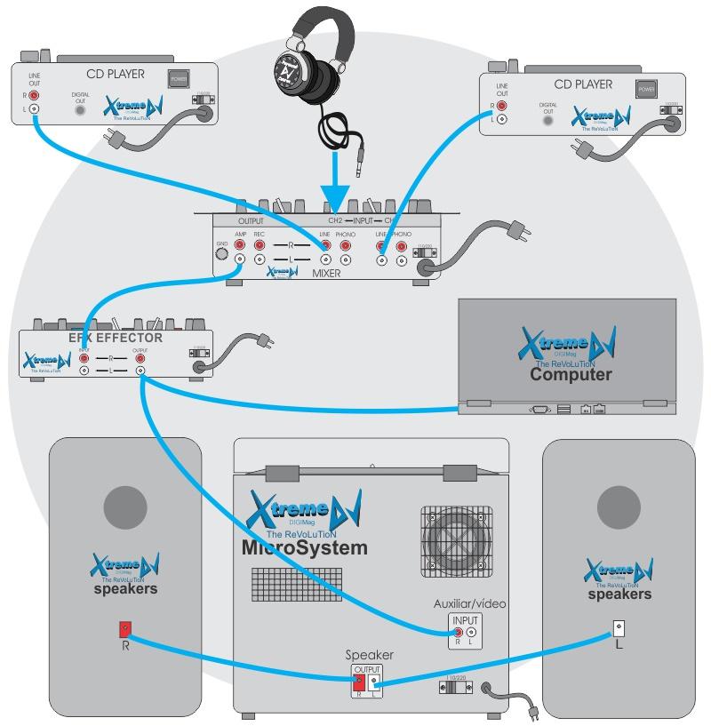 Manual / Tutorial – Conexões de equipamentos para DJs - Mixer - Players - Laptop - Efeito - Microsystem - Minisystem