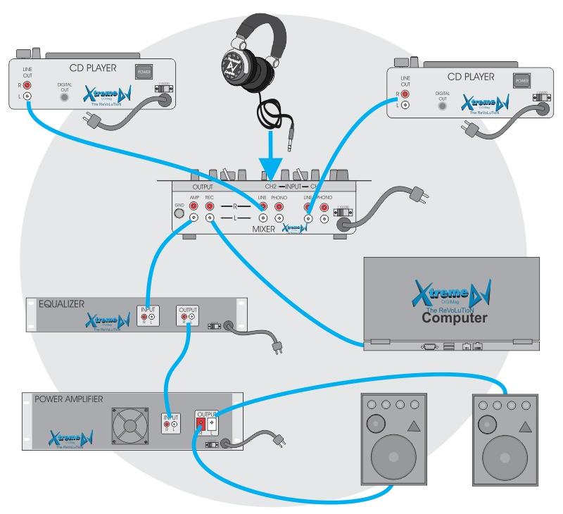 Manual / Tutorial – Conexões de equipamentos para DJs - Mixer - Players - Laptop - Equalizador - Amplificador - Caixas