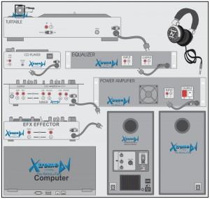 Manual / tutorial - Conexões de equipamentos para DJs - Mixer - Players - Toca-discos - Laptop - Efeito - Equalizador - Amplificador - Caixas