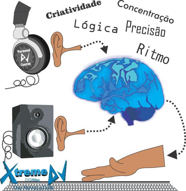 Benefícios proporcionados pelo estudo da música e da arte e ciência dos DJs