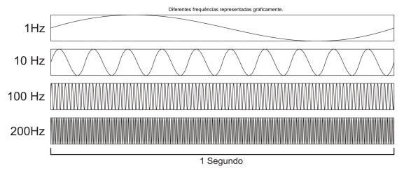 Diferentes freqüências representadas graficamente