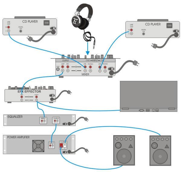 Diagramas de conexões conceituais de Workstations / estações de trabalho básicas para DJs
