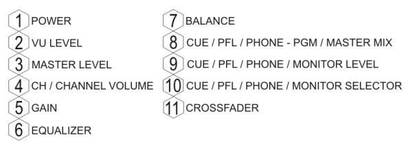 Lista dos principais recursos e funções de controladores e Mixer profissionais para DJs