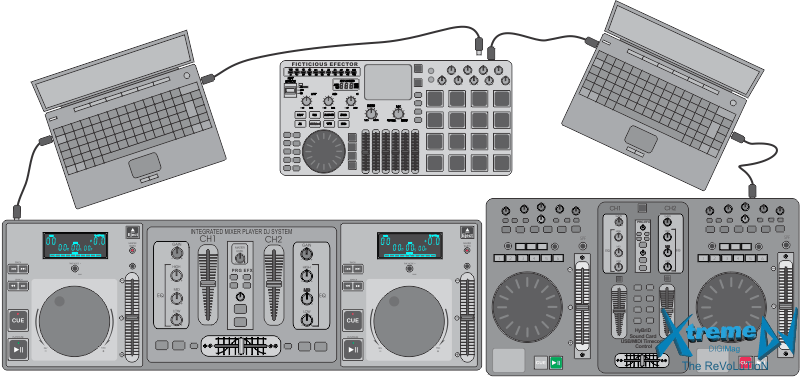 Kits / Workstations (equipamentos e softwares) para DJs extremamente seguras e flexíveis