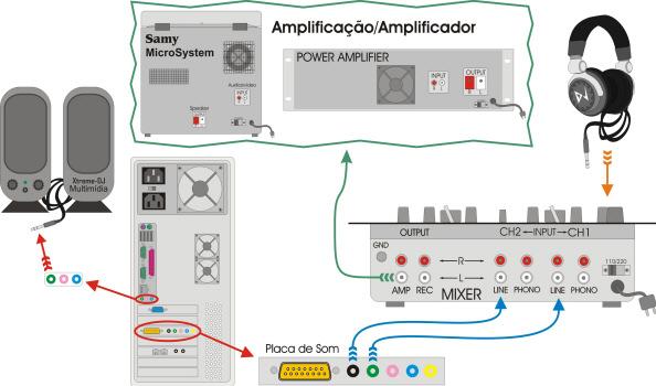 configuracao_basica_uso_treino_e_multimidia