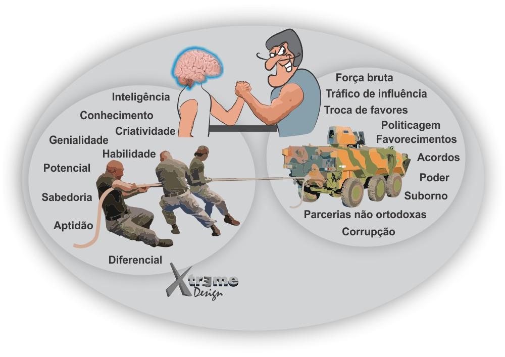 Concorrência desleal - Inteligência, conhecimento, habilidade, potencial, diferencial X Jogo sujo, poder, troca de favores e outros.