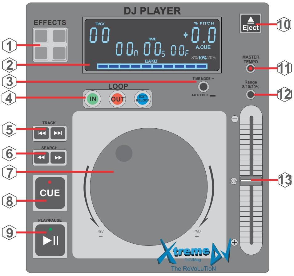 Os Controladores, CD / MP3 Players profissionais para DJs e seus principais controles, recursos e funções - Equipamentos para DJs