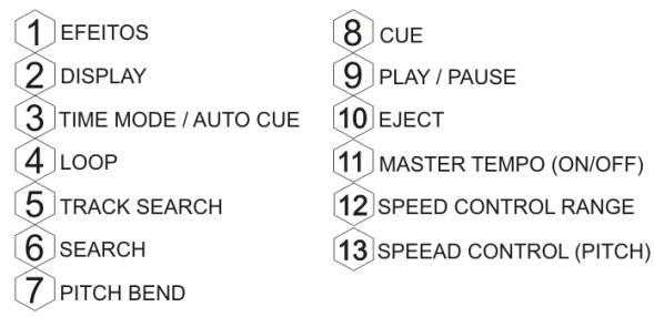 Lista dos principais recursos e funções de controladores e CD/MP3 Players profissionais para DJs